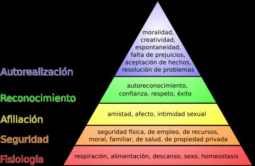 800px-Pirámide_de_Maslow.svg